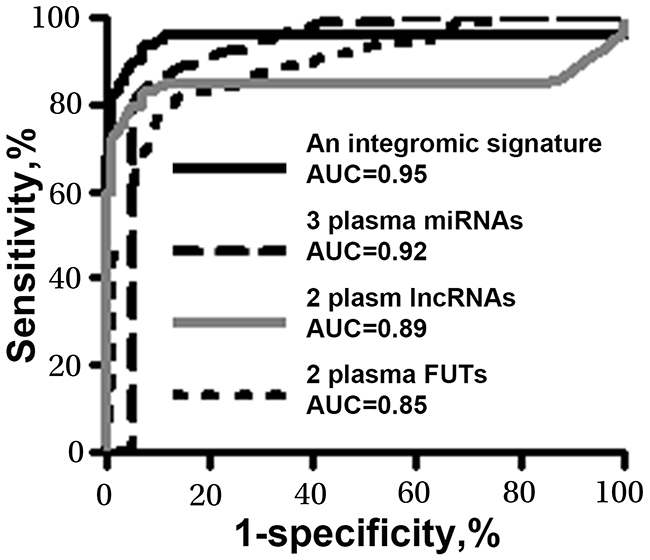 Diagnostic values of the individual panels of biomarkers and integromic plasma signature in a development cohort.