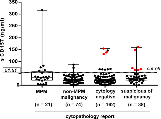 Contribution of sCD157 to the cytological diagnosis of MPM.