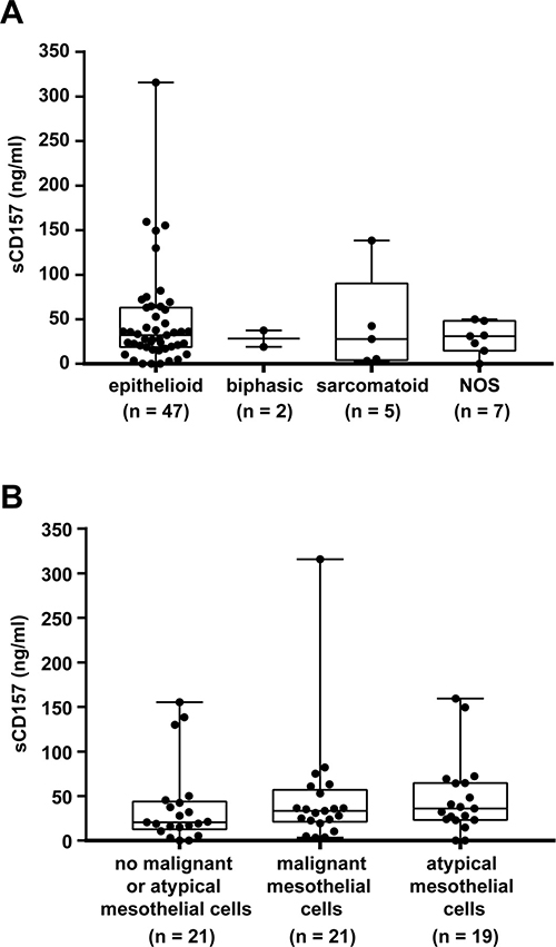 Analysis of MPM patients with high and low sCD157 levels in pleural effusion.