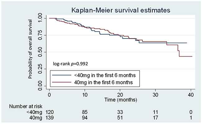 Kaplan–Meier curves for overall survival (OS) according to the treatment dose of afatinib.