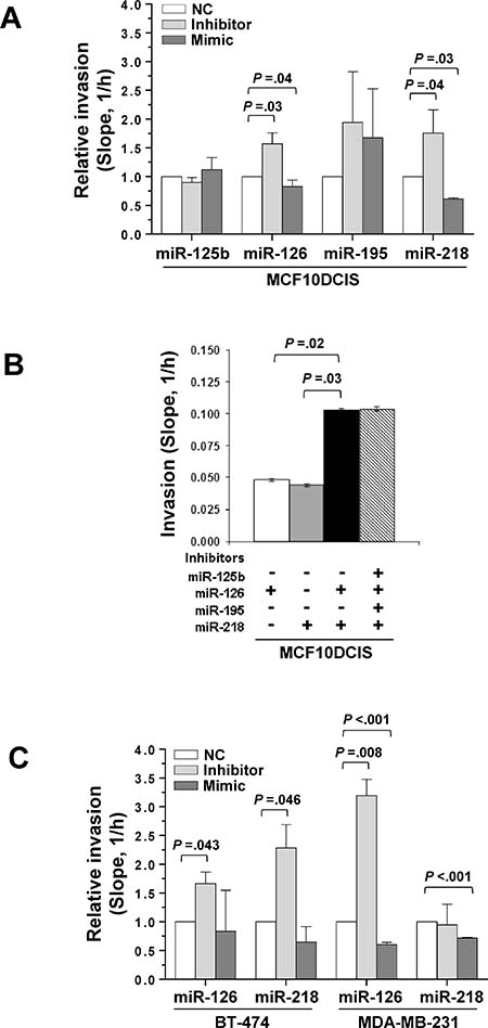 miR-126 and miR-218 inhibit invasion in DCIS and IDC cell lines.