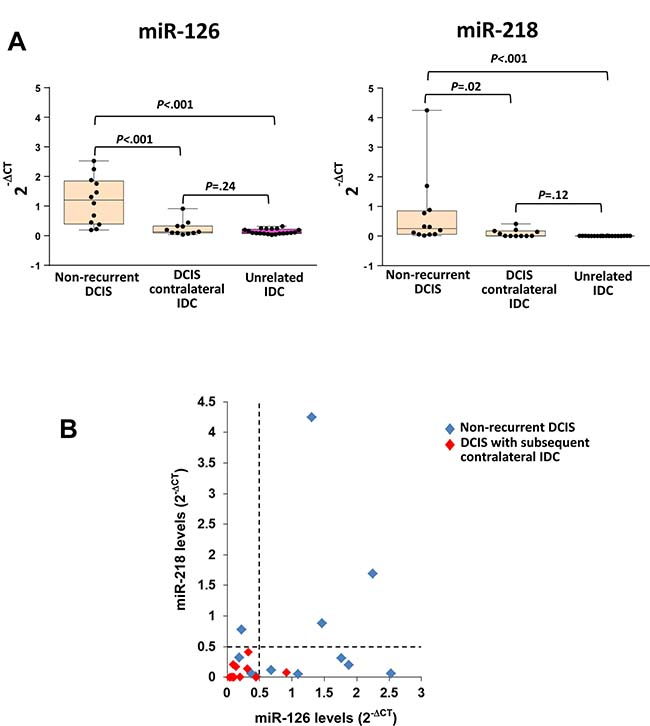 Low miR-126 and miR-218 levels in primary pure DCIS correlate with the contralateral development of IDC.