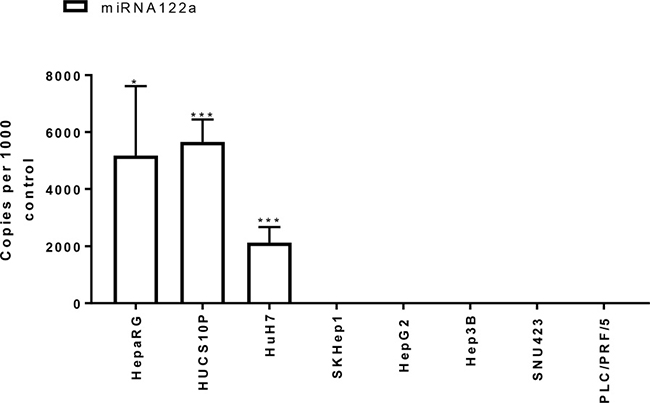 miRNA122a is downregulated in HCC and other cancer cell lines.