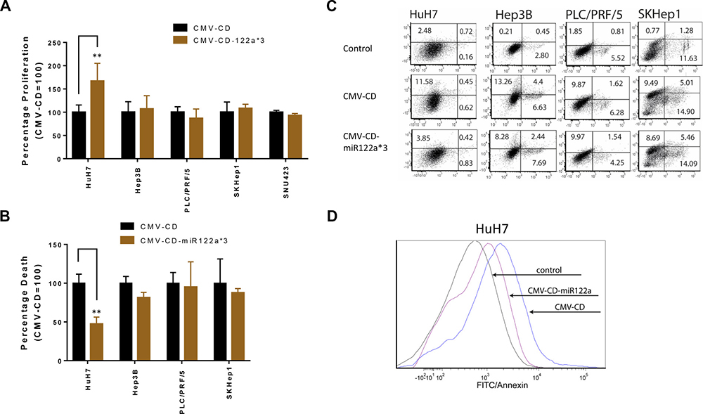 miRNA122a based post-transcriptionally controlled suicide gene therapy for HCC.