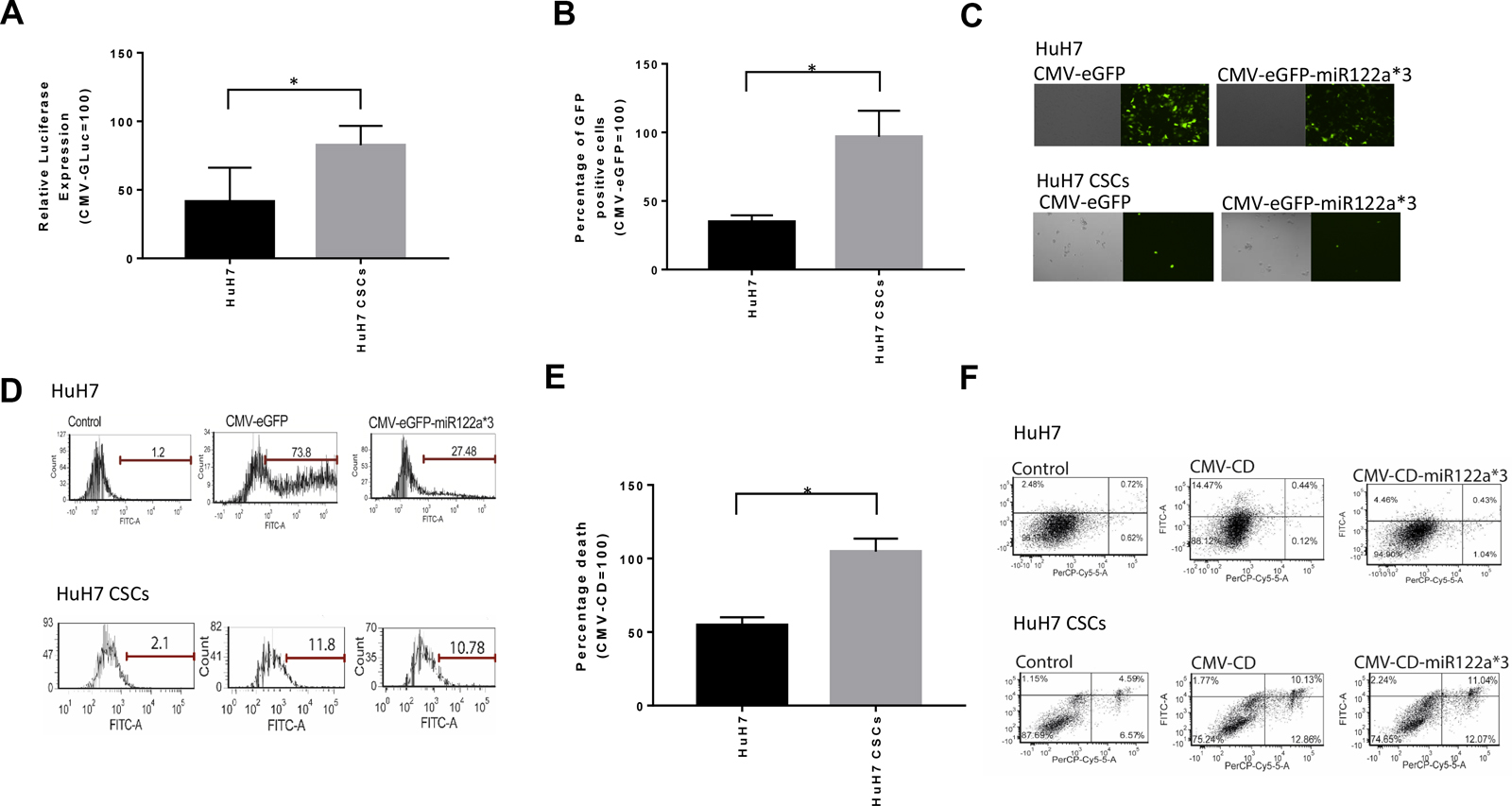 Downregulation of miRNA122a in stem cell enriched tumorspheres of HuH7 allows efficient targeting of these stem cell population.