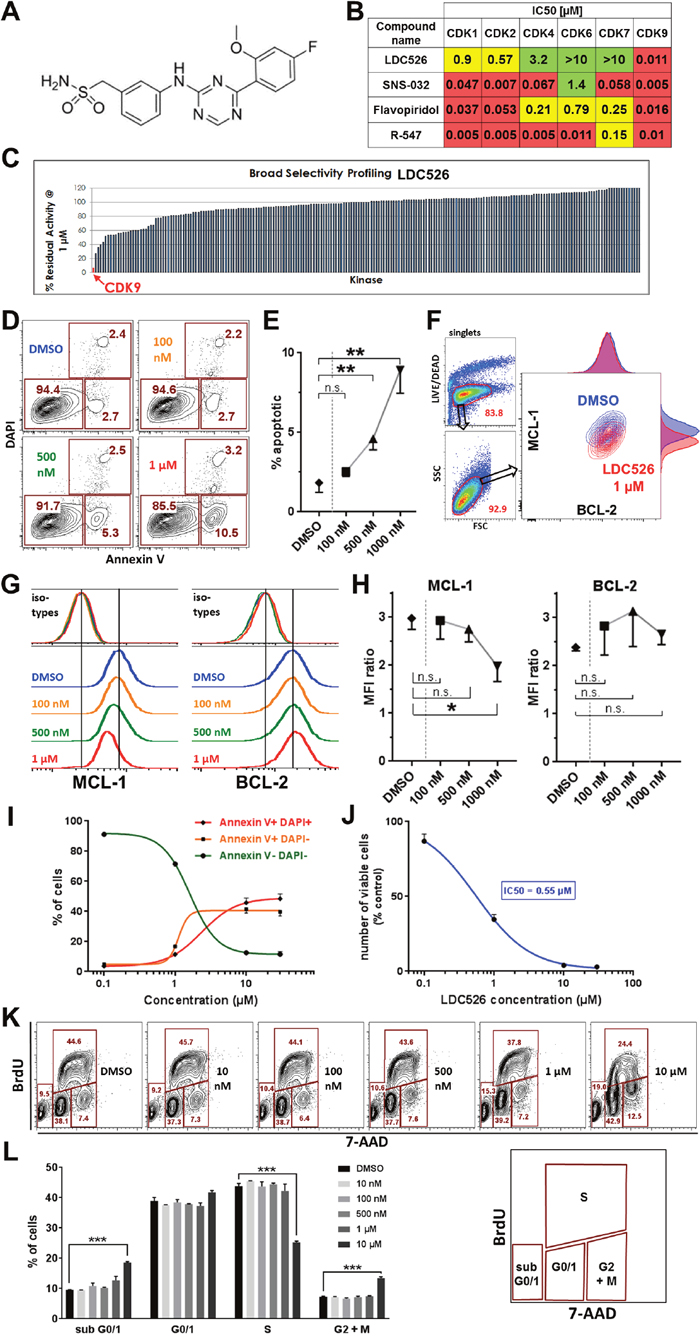 LDC526 is a potent CDK9 inhibitor inducing apoptosis of the MEC-1 cell line.