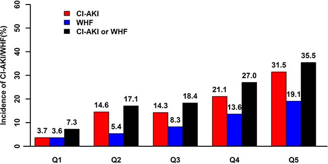 Relationship between HV/W and CI-AKI and WHF.