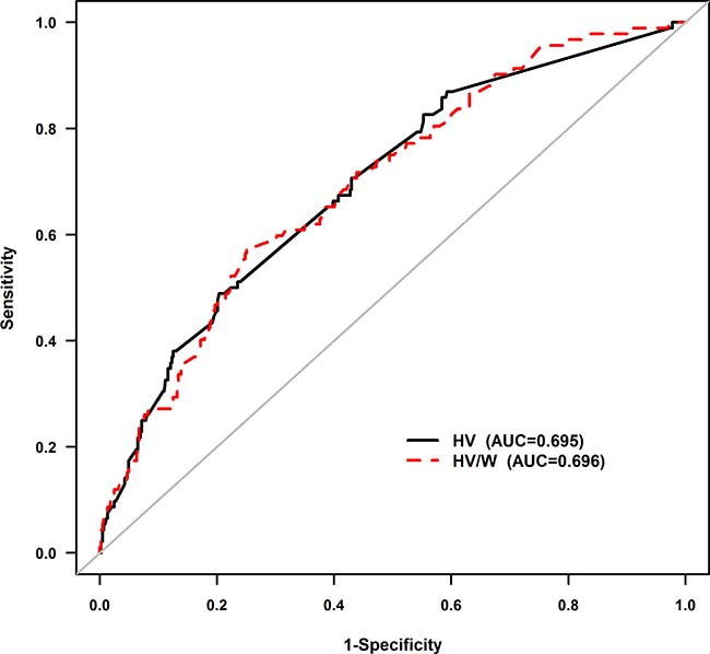 Receiver-operating characteristic curve analysis of the association between HV/W and CI-AKI.