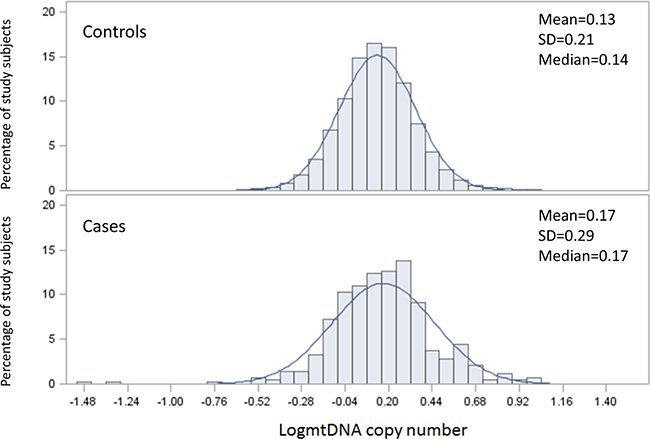 The distribution of mtDNA copy number by case control status.
