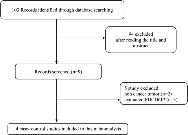 Flow chart of literature screening and selection in the meta-analysis.