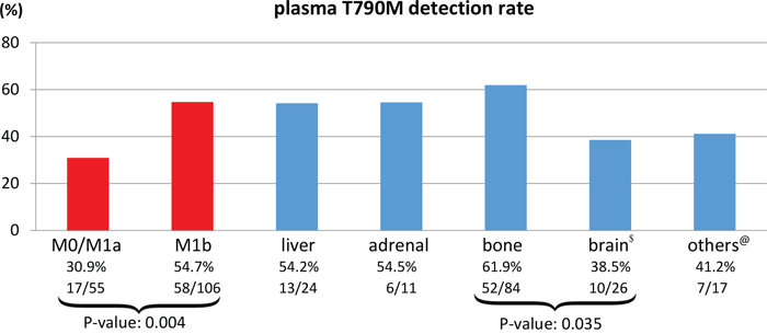 Plasma T790M detection rates in M0, M1a, M1b stage and M1b sub-site (liver, adrenal, bone, and others) patient subgroups.