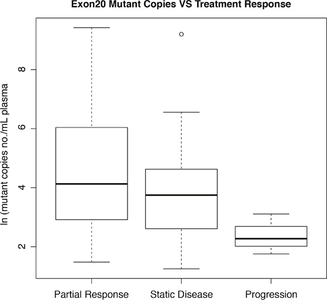 Box and whisker plot of correlations between ln(mutant copy number/mL plasma) and best treatment response.