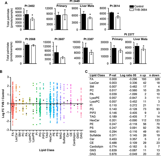 Inhibition of FASN alters lipid composition in PDX models sensitive to TVB-3664.