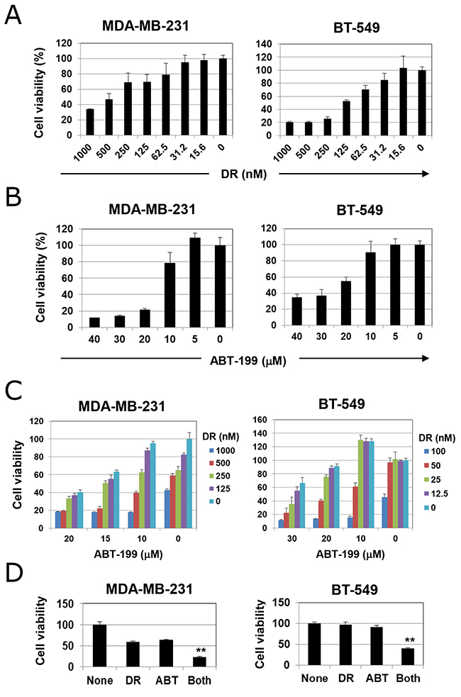 Cell viability of triple-negative breast cancer (TNBC) cells treated with doxorubicin (DR) and/or ABT-199.