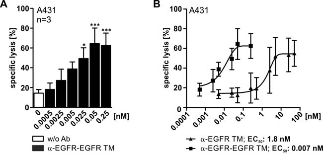 Comparison of working concentrations for the mono- and bivalent EGFR-specific TMs.