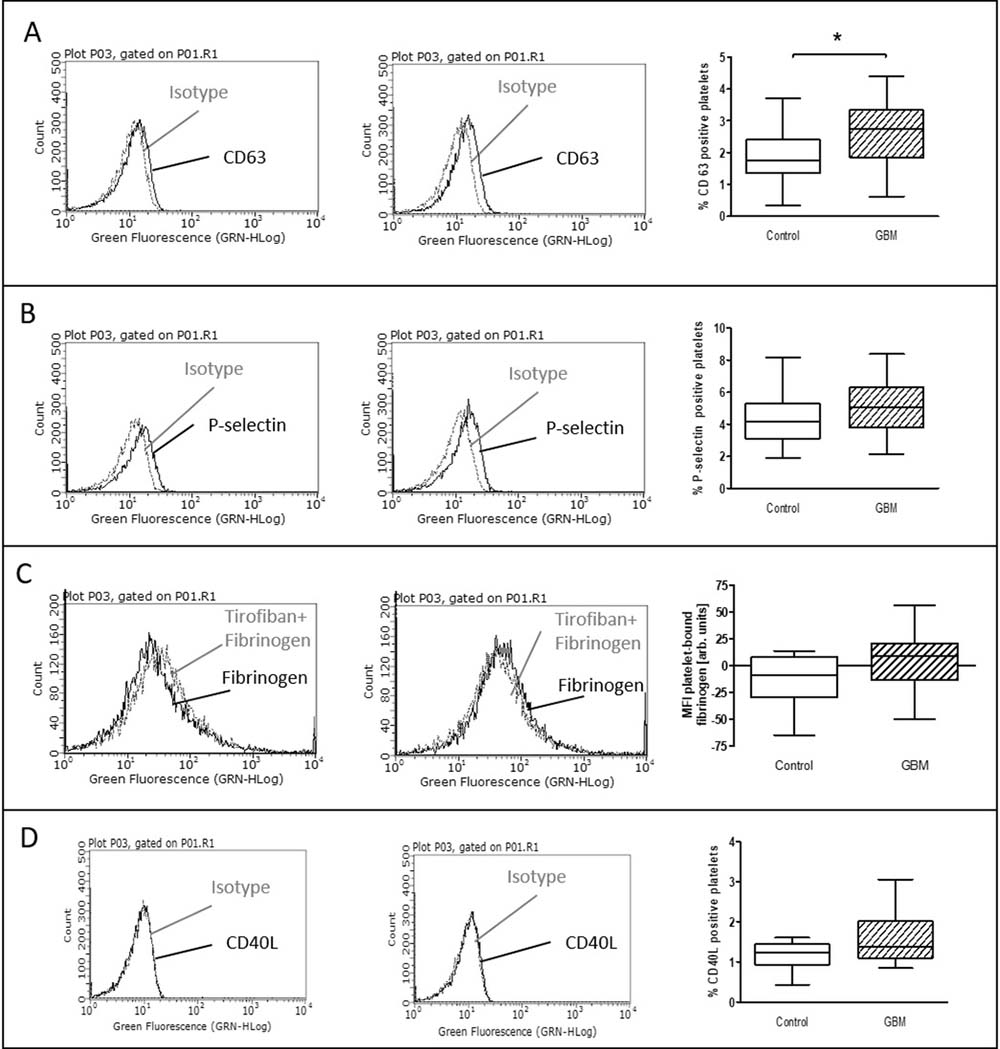 Baseline activation status of platelets in the blood of GBM patients and control individuals.