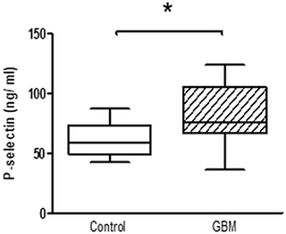 Whole platelet P-Selectin concentration in platelet rich plasma of GBM patients and control individuals.