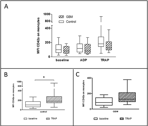 Platelet-monocyte conjugate formation in the circulation of GBM patients and control individuals and after ex vivo platelet stimulation with either ADP or TRAP.