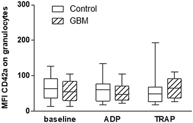 Platelet-granulocyte conjugate formation in the circulation in GBM patients and control individuals and after ex vivo platelet stimulation with either ADP or TRAP.
