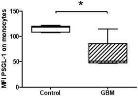 Expression levels of PSGL-1 on circulating monocytes in GBM patients and control individuals.