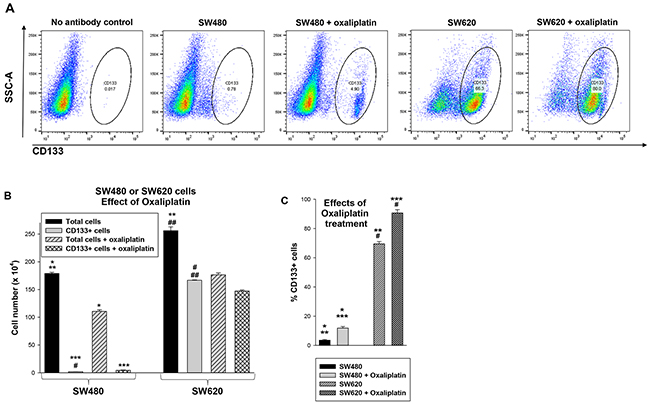 Treatment with oxaliplatin decreases total SW480 or SW620 cells, but increases the relative number of CD133+ cells in these lines.