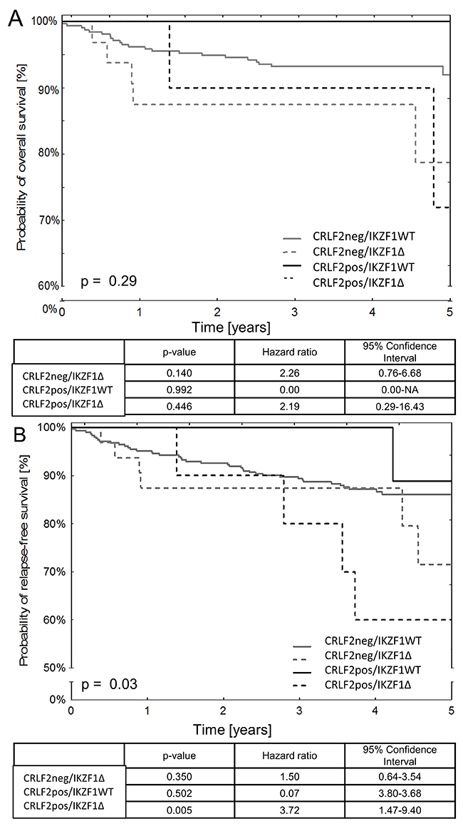 Survival outcomes in pediatric BCP-ALL patients based on the status of CRLF2 expression and IKZF1 deletions.