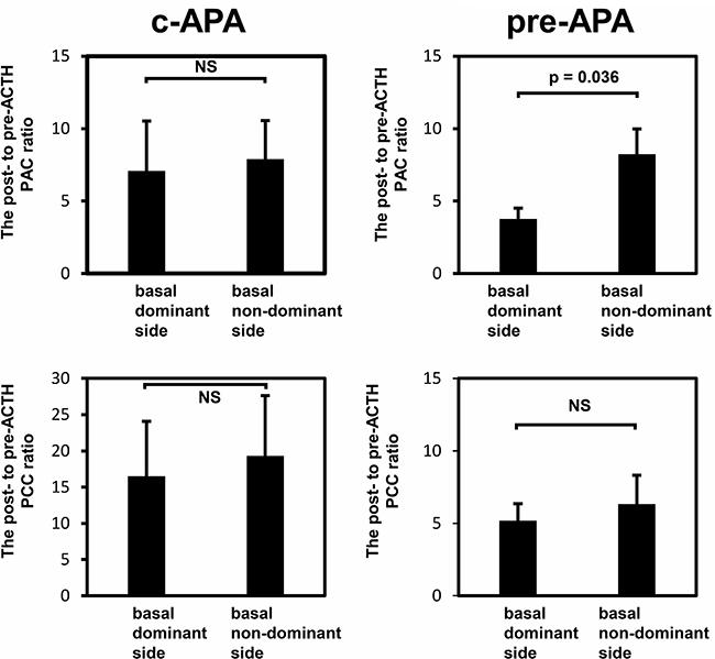 The post- to pre-ACTH plasma aldosterone or cortisol concentration ratio.