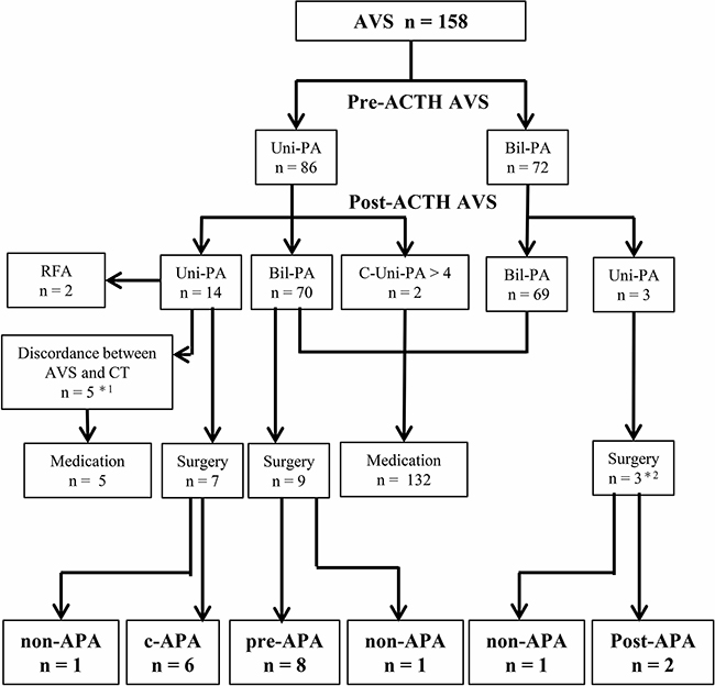 Treatment strategy decision according to adrenal vein sampling.