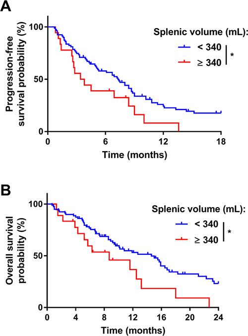 Prognostic role of the pre-treatment splenic volume in the training cohort.