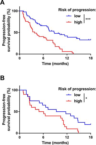 Prognostic role of the composite biomarker on progression-free survival.