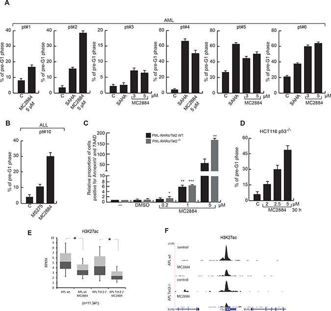 MC2884 induces anticancer action in ex vivo AMLs, ALL and aggressive models of cancer.