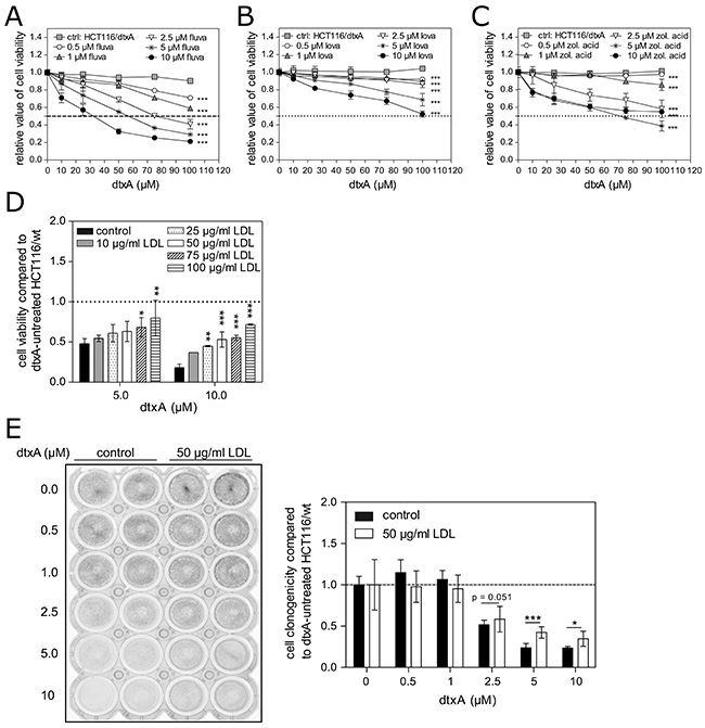 Impact of altered cellular cholesterol levels on acquired resistance and intrinsic sensitivity against DtxA.