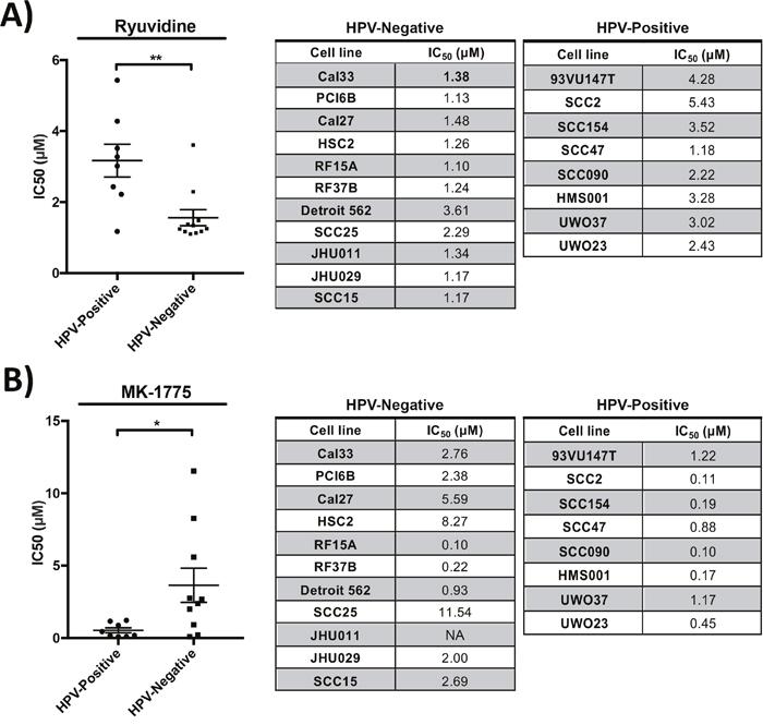 Drug potency validation studies revealed