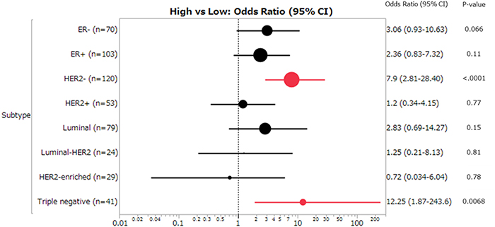 Forest plot of the odds ratios (ORs) and 95% confidence intervals (CIs) on the association between pCR and APOBEC3B mRNA expression (high vs low).
