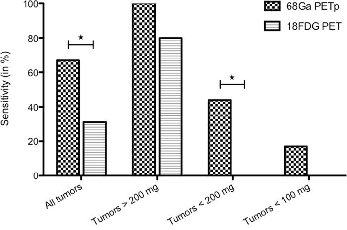 68Ga-pPET and 18FDG PET sensitivities, according to tumor weights.