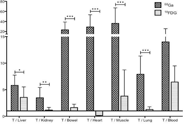 Biodistribution analyses.
