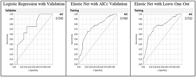 Receiver operating characteristic curve and area under the curve (AUC) for baseline logistic regression model (left panel), Elastic Net with Akaike's information criteria with correction validation model (middle) and Leave-One-Out validation model (right panel) on the predictors of breast cancer from gene-environment interactions.