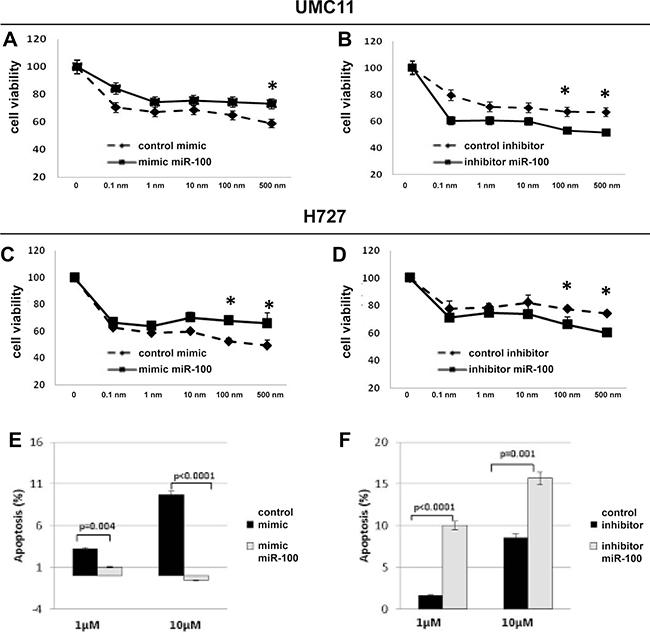 MiR-100 inhibition sensitizes lung carcinoid cells to rapamycin treatment.