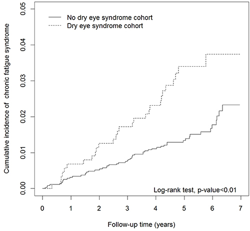 Cumulative incidence curves of chronic fatigue syndrome for dry eye syndrome (DES) and no DES groups.