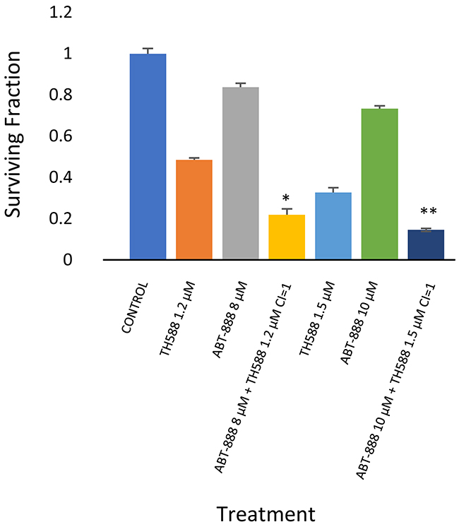 MTH1 inhibitor increased sensitivity to PARP-1 inhibitor in KNS42: Colony survival assay and derivation of CI values was conducted as described in methods.