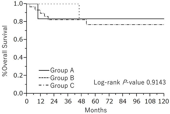 Kaplan-Meier estimated OS of early stage MT-MCT patients divided into three groups: group A, patients who underwent FSS under 45 years old; group B, patients who underwent radical surgery under 45 years old; group C, patients over 46 years old.