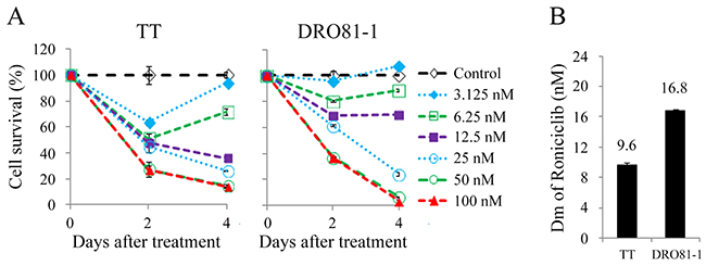 Roniciclib induces cytotoxicity in MTC cells.