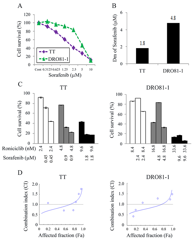 Combination therapy of roniciclib and sorafenib against MTC cells.