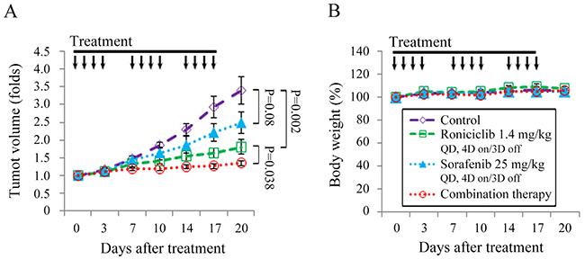 Combination of roniciclib and sorafenib therapy in a murine MTC xenograft tumor model.