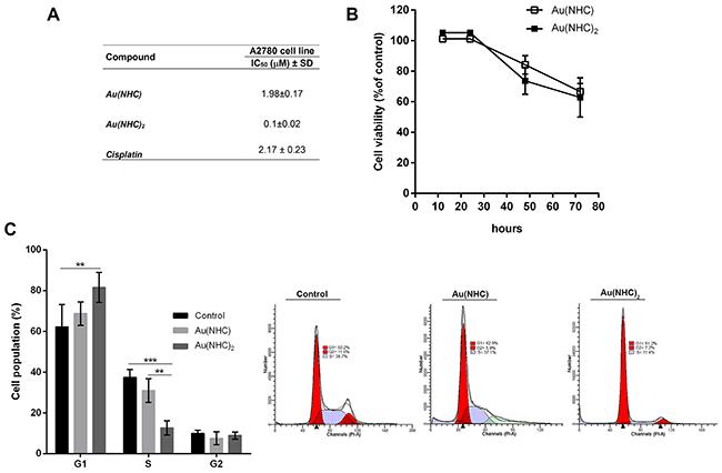 Antiproliferative activity of Au(NHC) and Au(NHC)2 against A2780 human ovarian cancer cells.
