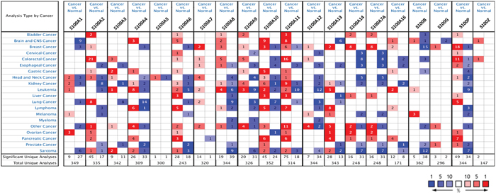 Gene expression analysis of S100 family members between normal and cancer tissues.