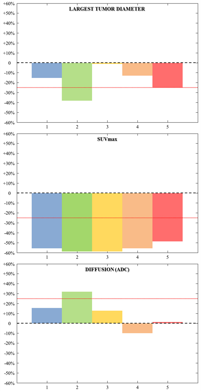 Graphical plots represent the variation (day 0 – day 8/day 0, in %) of the largest diameter, SUVmax, and mean ADC within the lesion of the five patients studied (Each patient is represented by one color).
