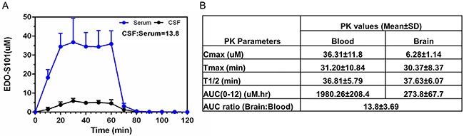 CNS pharmacokinetic analysis of EDO-S101 administered by one hour IV infusion in C57BL/6J (N=6).