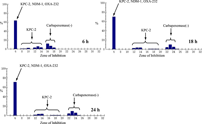 Zone of Inhibition distribution of meropenem for Enterobacteriacae clinical isolates at different incubating time.