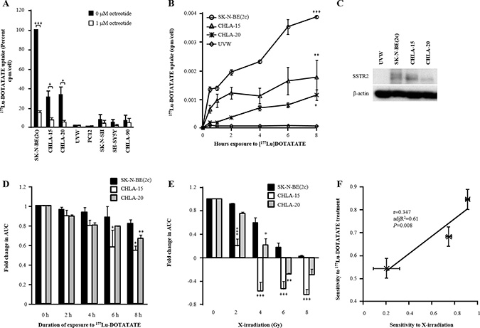 The effect of exposure of SSTR2-expressing cells to 177Lu-DOTATATE on its intracellular accumulation and spheroid growth delay.